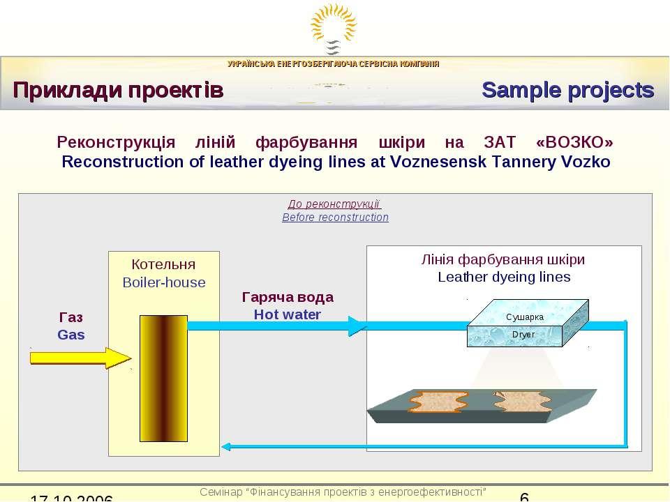 Приклади проектів Sample projects До реконструкції Before reconstruction Ліні...