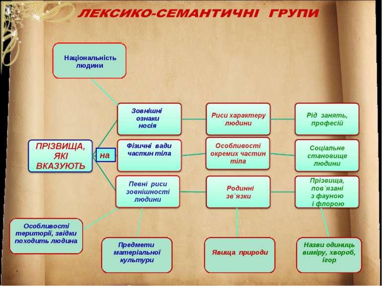 Зовнішні ознаки носія Фізичні вади частин тіла Предмети матеріальної культури...