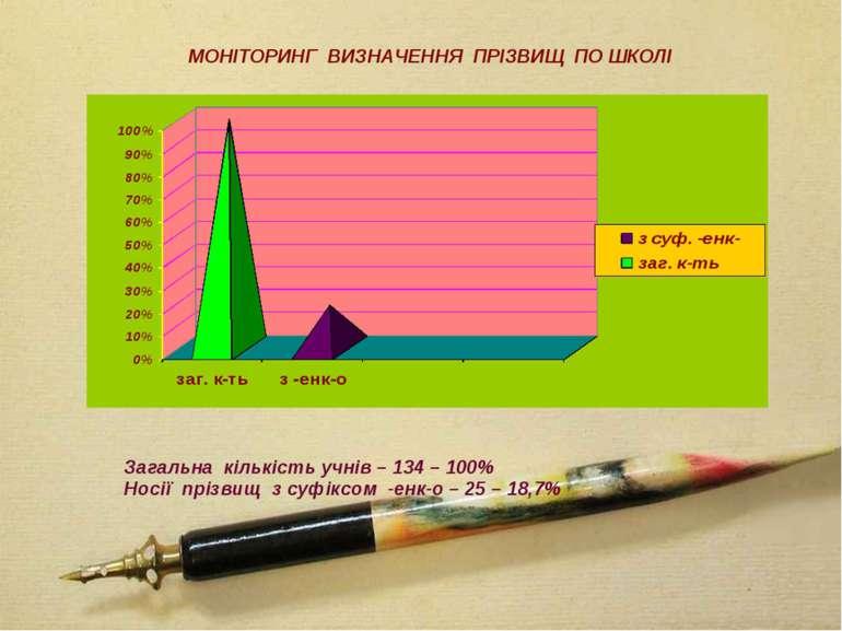 Загальна кількість учнів – 134 – 100% Носії прізвищ з суфіксом -енк-о – 25 – ...