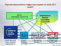Перспективи розвитку інфраструктурних зв'язків ЦТТ ДонНУ
