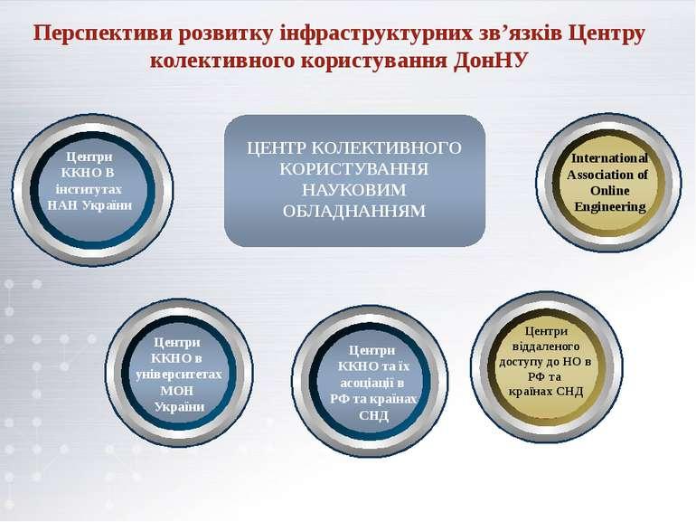 Перспективи розвитку інфраструктурних зв'язків Центру колективного користуван...