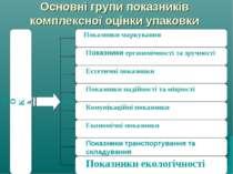 Основні групи показників комплексної оцінки упаковки