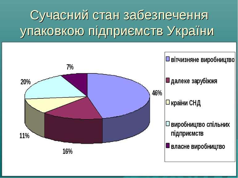 Сучасний стан забезпечення упаковкою підприємств України