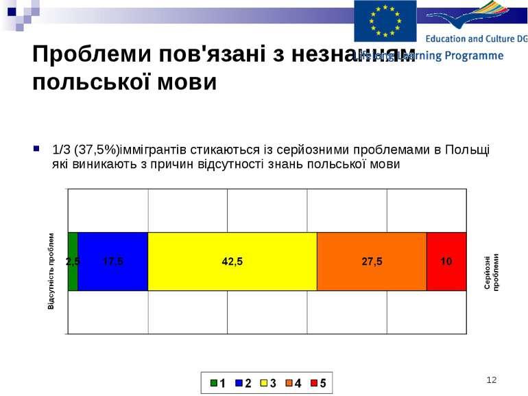 * Проблеми пов'язані з незнанням польської мови 1/3 (37,5%)іммігрантів стикаю...