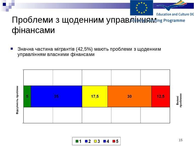 * Проблеми з щоденним управлінням фінансами Значна частина мігрантів (42,5%) ...