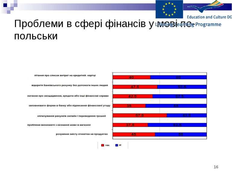 * Проблеми в сфері фінансів у мові по-польськи