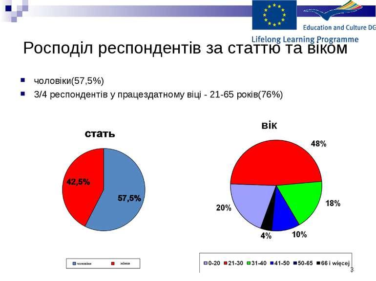 * Росподіл респондентів за статтю та віком чоловіки(57,5%) 3/4 респондентів у...