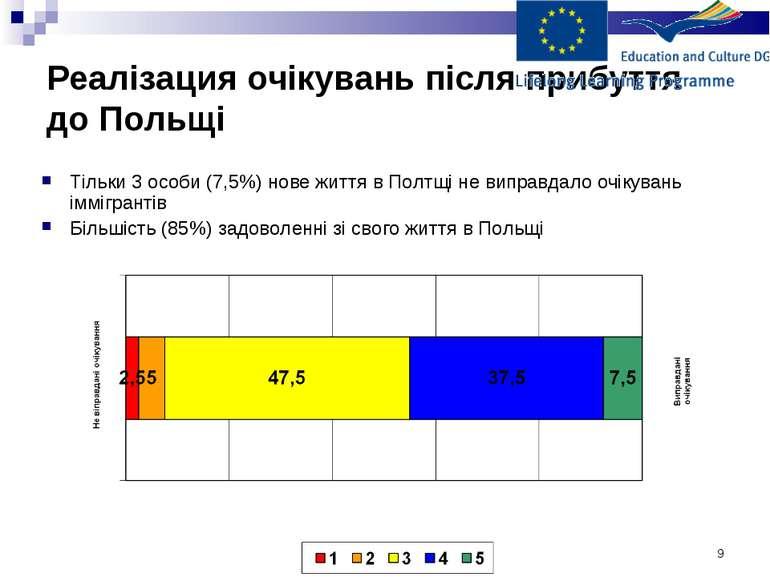 * Реалізация очікувань після прибуття до Польщі Тільки 3 особи (7,5%) нове жи...