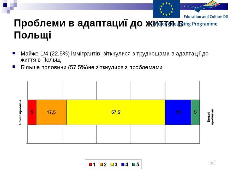 * Проблеми в адаптациї до життя в Польщі Майже 1/4 (22,5%) іммігрантів зіткну...