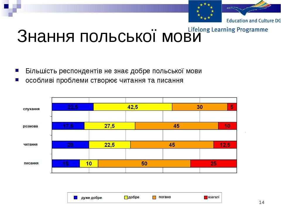 * Знання польської мови Більшість респондентів не знає добре польської мови о...