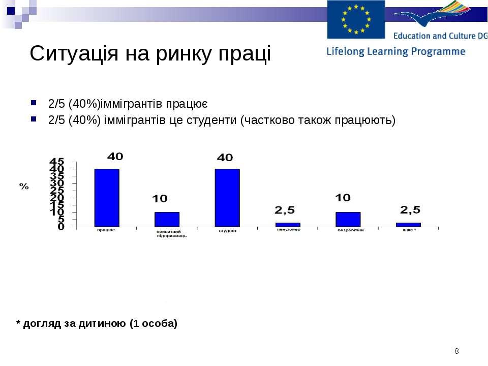 * Ситуація на ринку праці * догляд за дитиною (1 особа) 2/5 (40%)іммігрантів ...