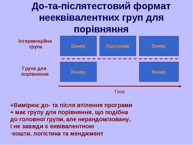 До-та-післятестовий формат нееквівалентних груп для порівняння Програма Вимір...