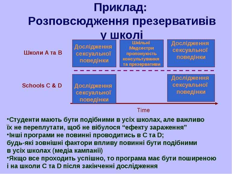 Приклад: Розповсюдження презервативів у школі Шкільні Медсестри пропонуюсть к...