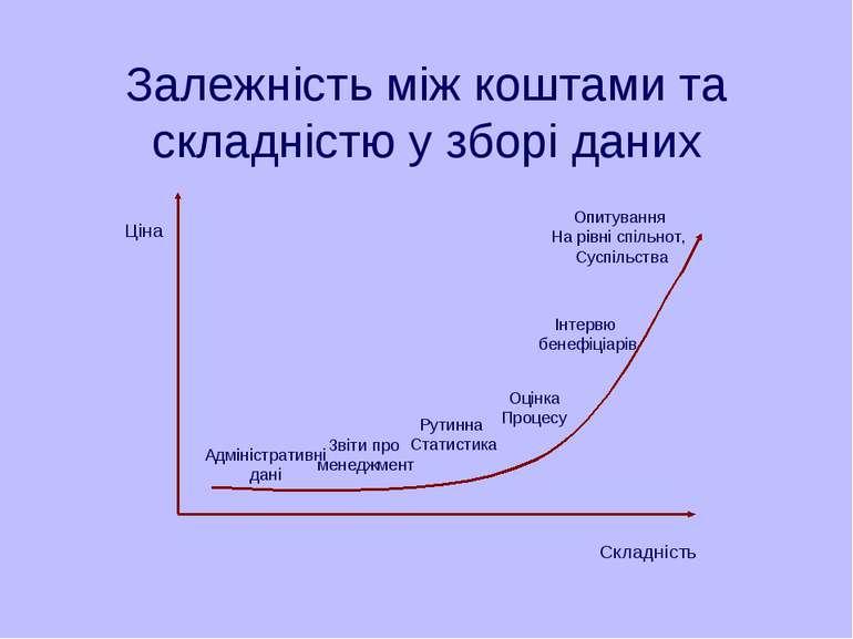 Залежність між коштами та складністю у зборі даних Адміністративні дані Звіти...