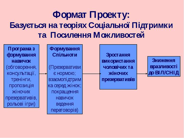 Формат Проекту: Базується на теоріях Соціальної Підтримки та Посилення Можлив...