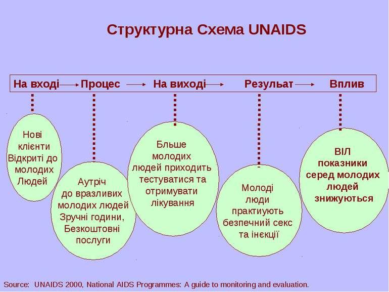 На вході Процес На виході Резульат Вплив Структурна Схема UNAIDS Нові клієнти...