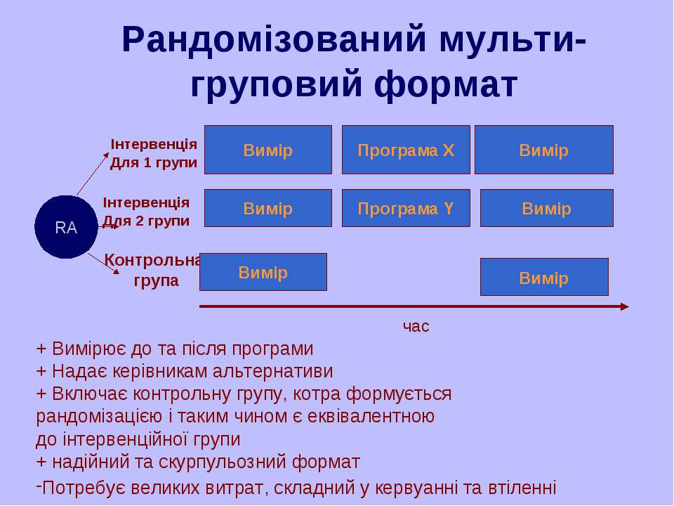 Рандомізований мульти-груповий формат Програма X Вимір + Вимірює до та після ...