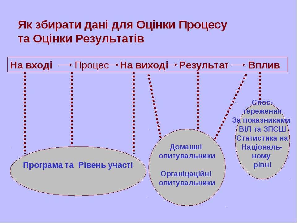 На вході Процес На виході Результат Вплив Як збирати дані для Оцінки Процесу ...
