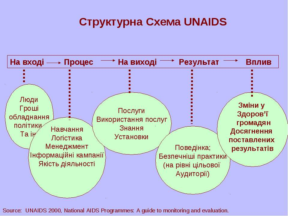 На вході Процес На виході Результат Вплив Структурна Схема UNAIDS Люди Гроші ...