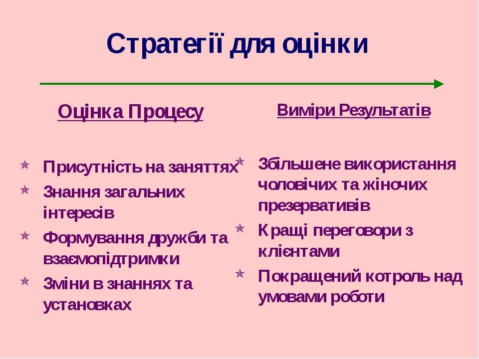 Стратегії для оцінки Оцінка Процесу Присутність на заняттях Знання загальних ...