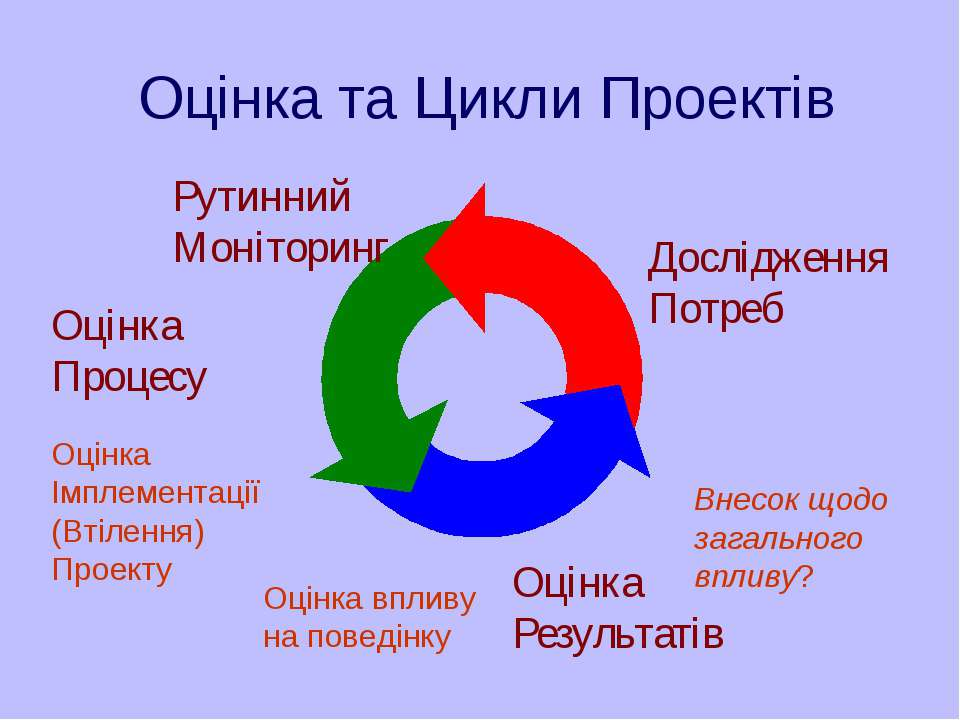 Оцінка та Цикли Проектів Оцінка Результатів Рутинний Моніторинг Дослідження П...
