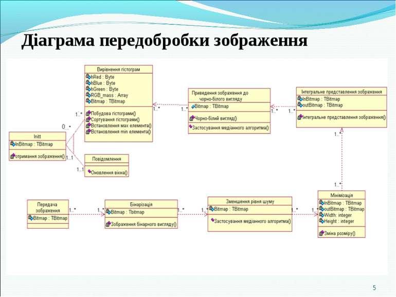 Діаграма передобробки зображення *