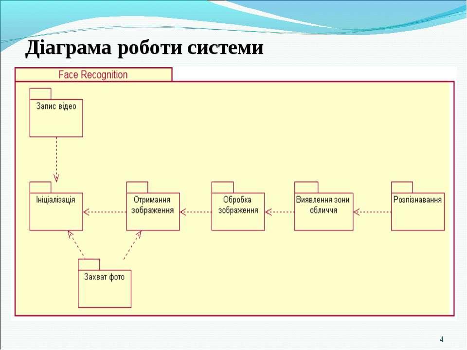 Діаграма роботи системи *