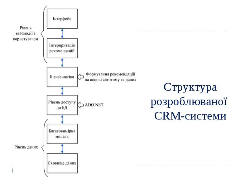 Структура розроблюваної CRM-системи