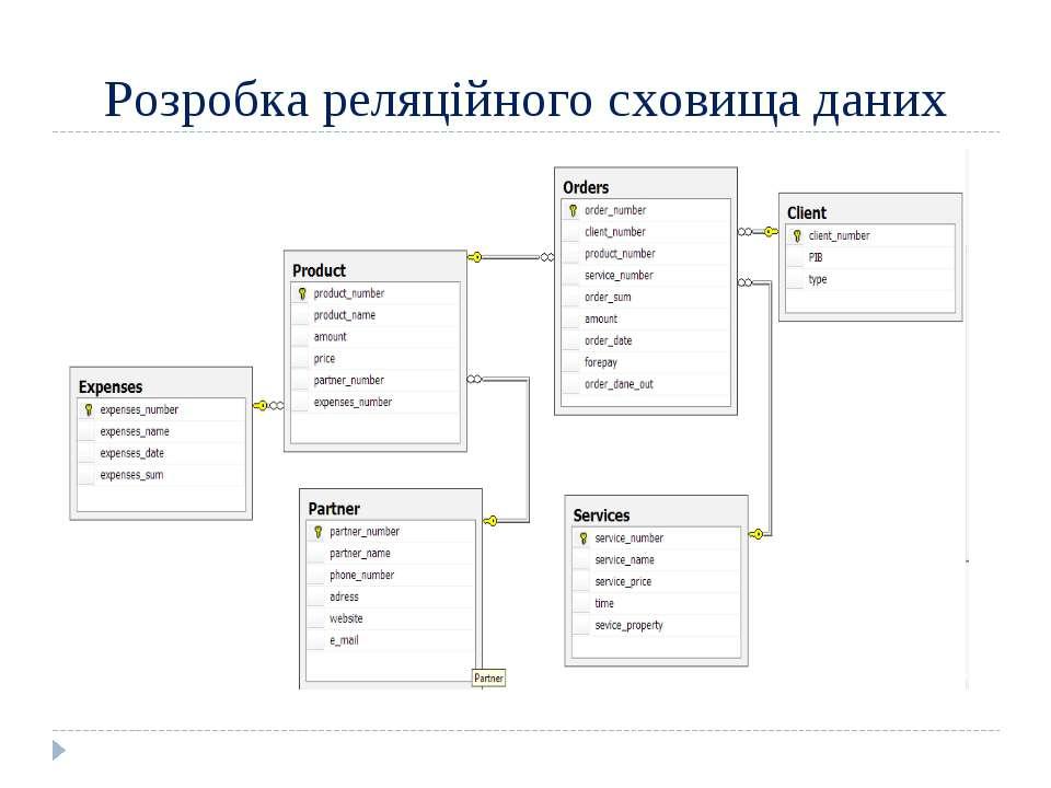 Розробка реляційного сховища даних