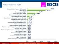 * Рейтинг політичних партій 28 жовтня 2012 Exit-poll в окрузі №65 Житомирсько...