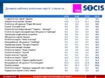Динаміка рейтингу політичних партій, станом на… * 12-00 15-00 17-00 19-00 Соц...