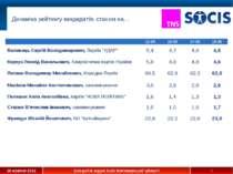 Динаміка рейтингу кандидатів, станом на… * 12-00 15-00 17-00 19-00 Волинець С...