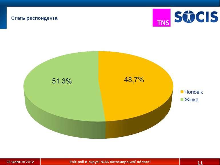 * Стать респондента 28 жовтня 2012 Exit-poll в окрузі №65 Житомирської області