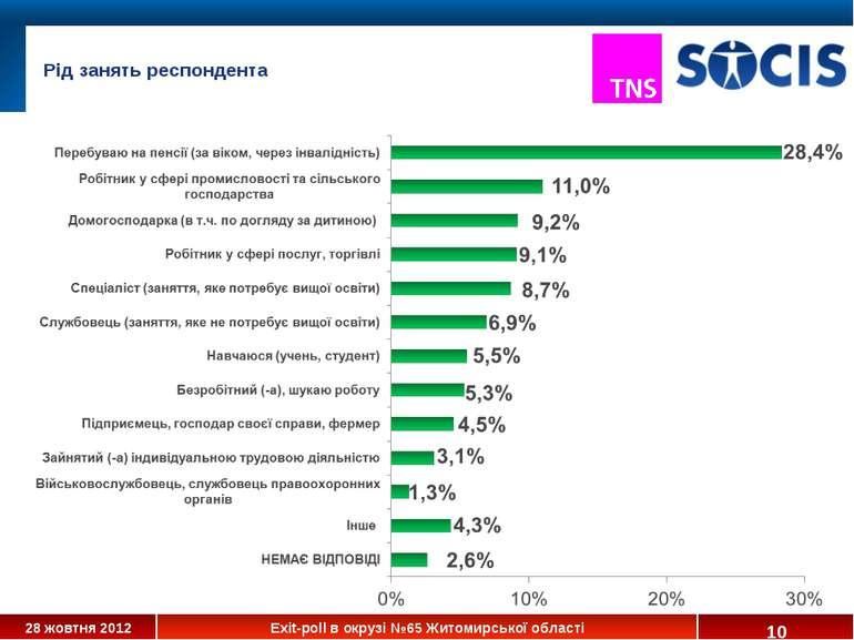 * Рід занять респондента 28 жовтня 2012 Exit-poll в окрузі №65 Житомирської о...