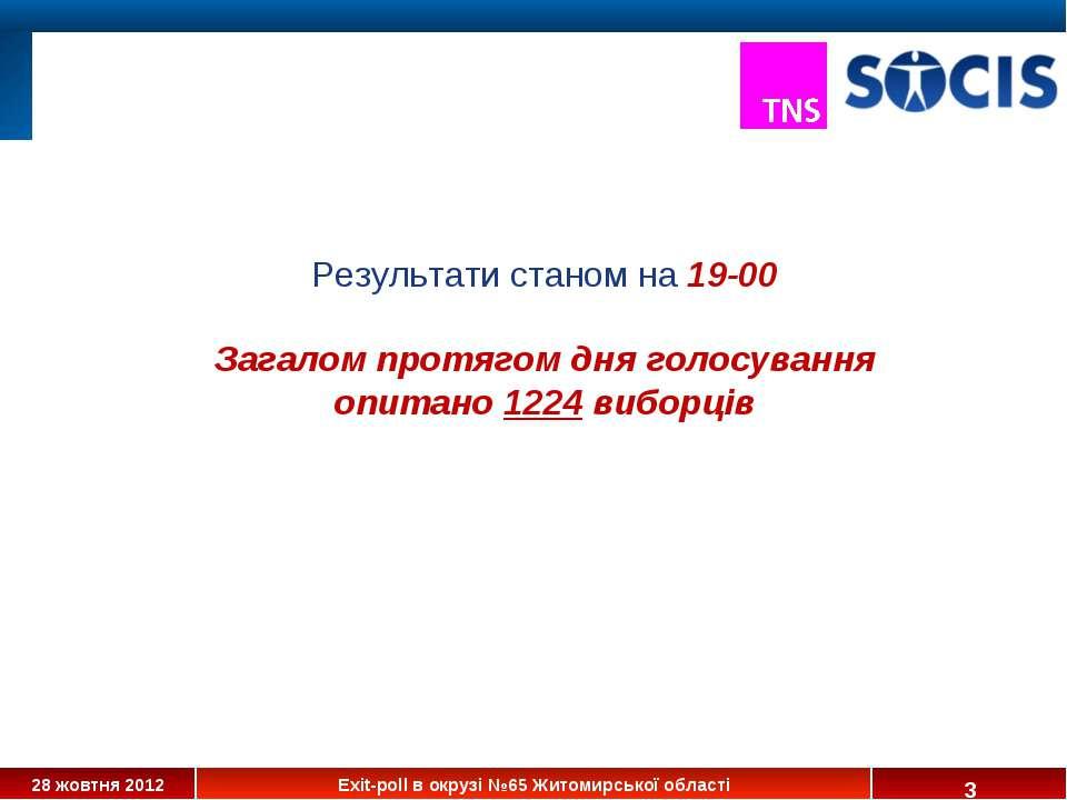 * Результати станом на 19-00 Загалом протягом дня голосування опитано 1224 ви...