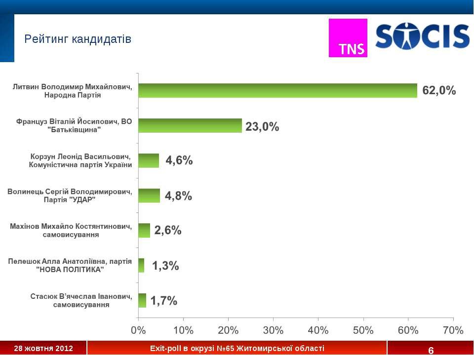 * Рейтинг кандидатів 28 жовтня 2012 Exit-poll в окрузі №65 Житомирської області