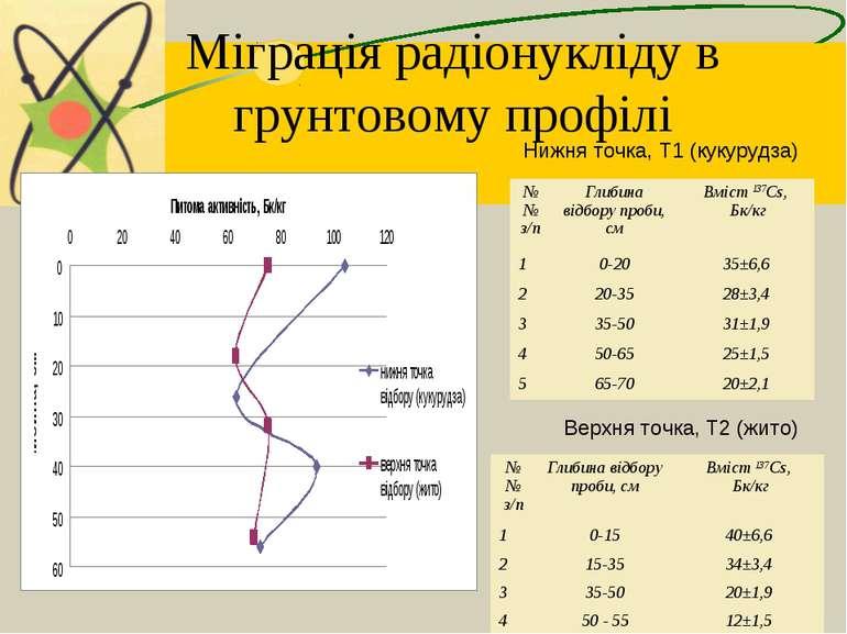 Міграція радіонукліду в грунтовому профілі Нижня точка, Т1 (кукурудза) Верхня...