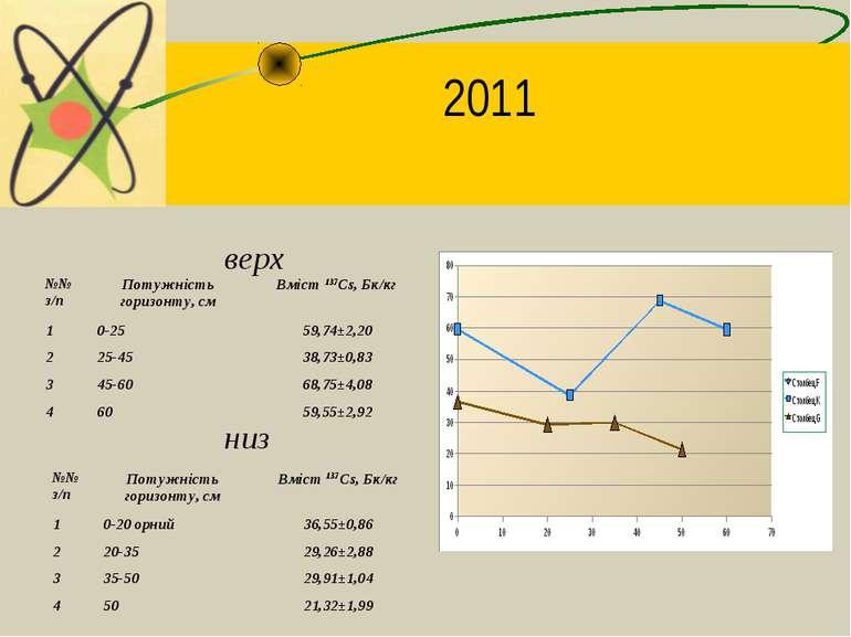 2011 верх низ №№ з/п Потужність горизонту, см Вміст 137Cs, Бк/кг 1 0-25 59,74...