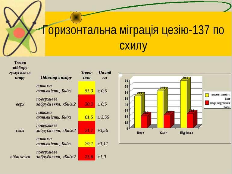 Горизонтальна міграція цезію-137 по схилу Точки відбору гумусового шару Одини...