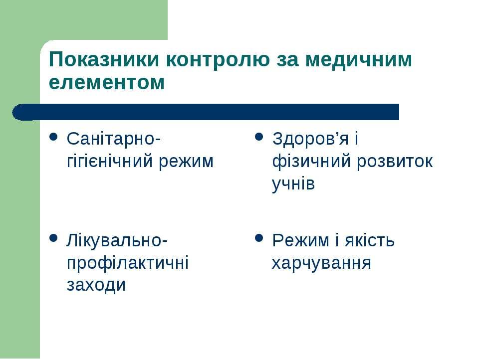 Показники контролю за медичним елементом Санітарно-гігієнічний режим Здоров'я...