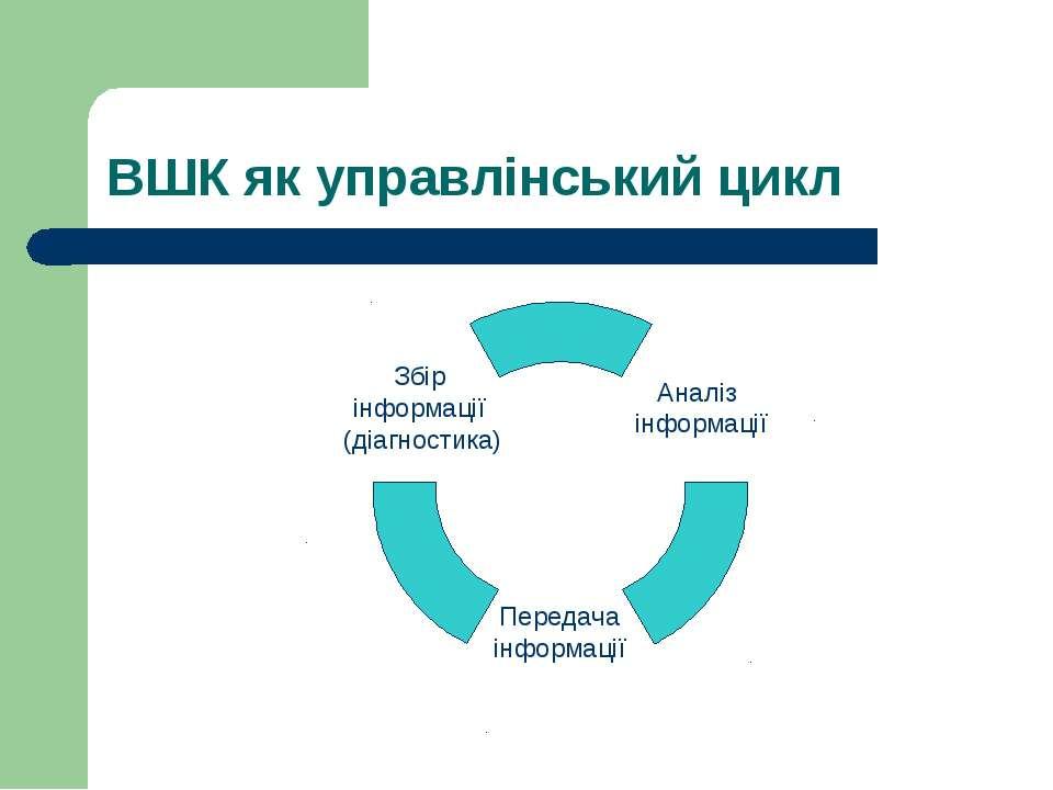 ВШК як управлінський цикл