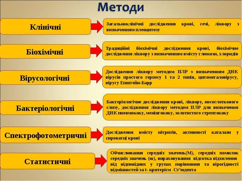 Клінічні Біохімічні Вірусологічні Бактеріологічні Загальноклінічні дослідженн...