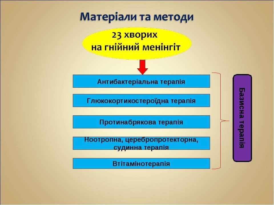 Базисна терапія Антибактеріальна терапія Глюкокортикостероїдна терапія Протин...