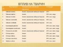 № п/п Вид паразита Захворювання, викликані паразитом Господарь 1 Tabanus bovi...