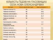 Вид ґедзів Кількість відловлених ґедзів, Індекс домінування, % Tabanus tropic...