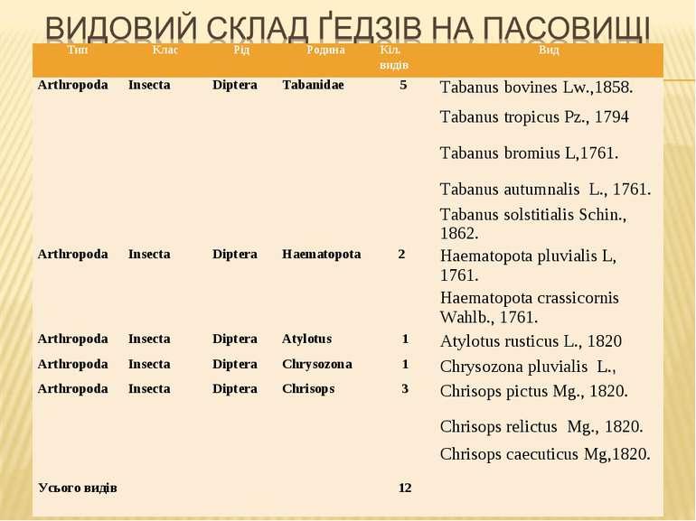 Тип Клас Рід Pодина Кіл. видів Вид Аrthropoda Insecta Diptera Tabanidae 5 Tab...