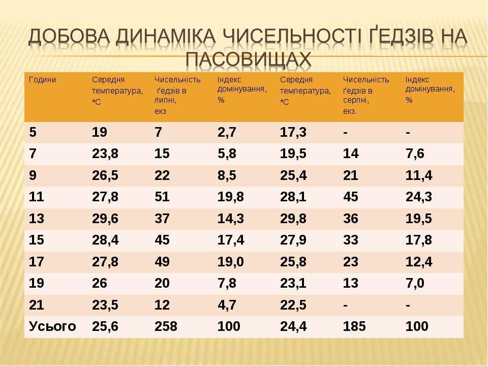 Години Середня температура, *С Чисельність ґедзів в липні, екз Індекс домінув...