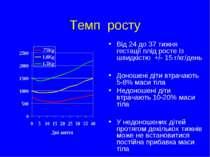 Темп росту Від 24 до 37 тижня гестації плід росте із швидкістю +/- 15 г/кг/де...