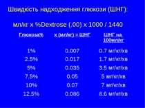 Швидкість надходження глюкози (ШНГ): мл/кг x %Dextrose (.00) x 1000 / 1440