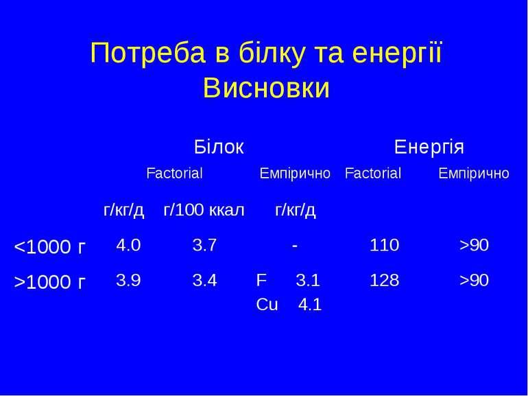 Потреба в білку та енергії Висновки Білок Енергія Factorial Емпірично Factori...